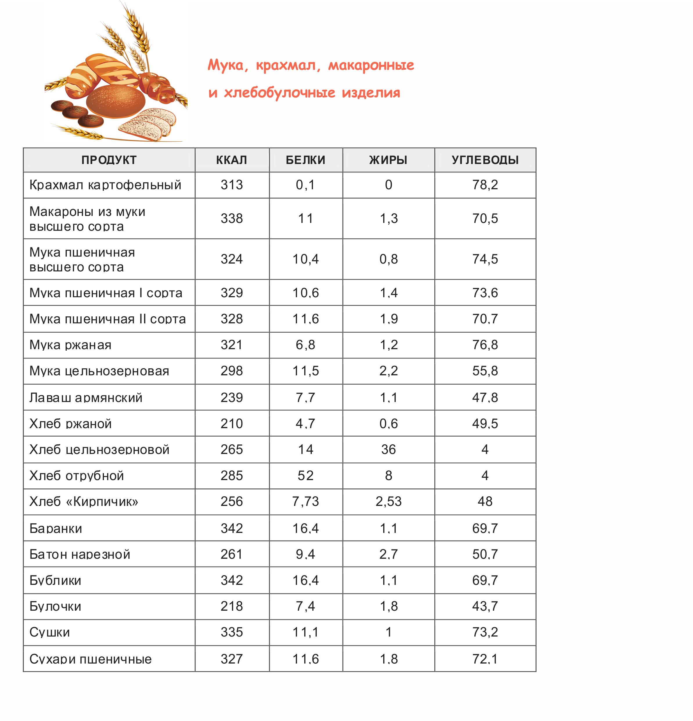 Таблица Калорий Для Похудения Онлайн. Расчет калорий